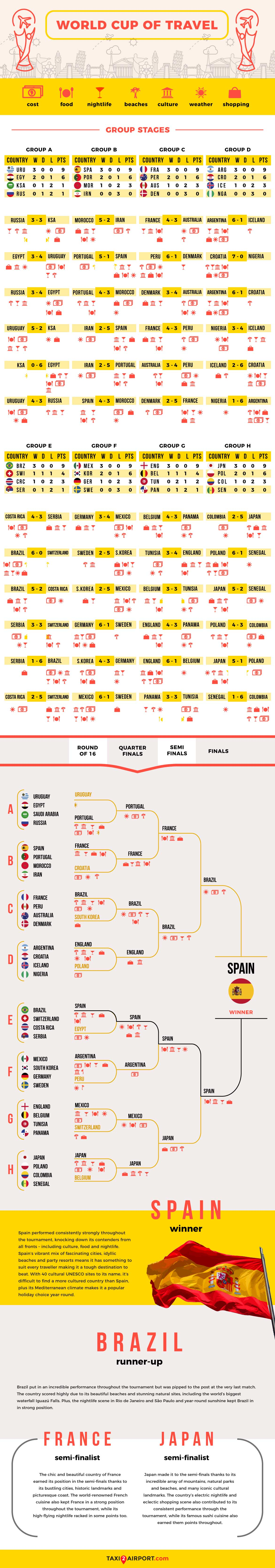 World Cup of Travel