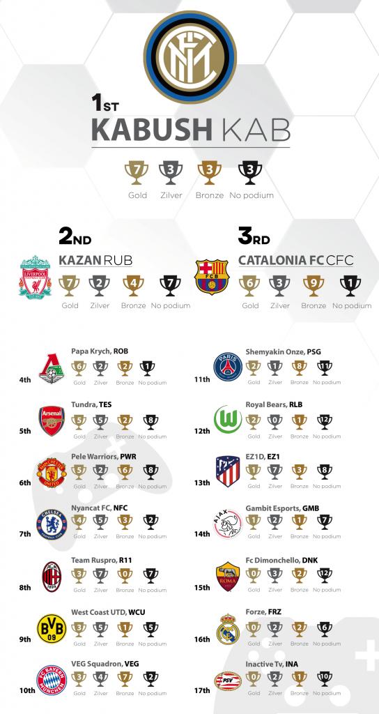 Pro A Liga