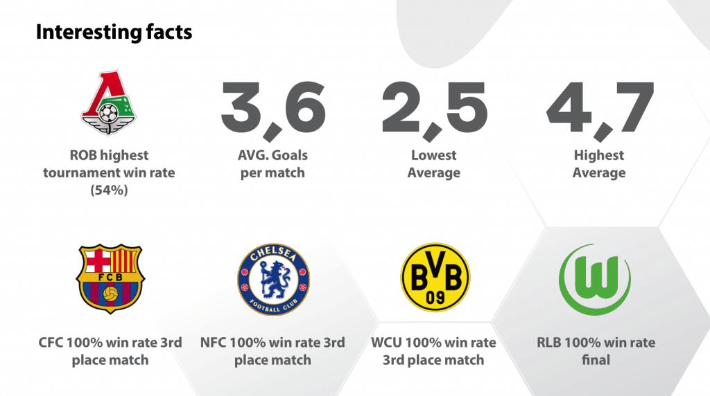 Liga Pro Interesting facts